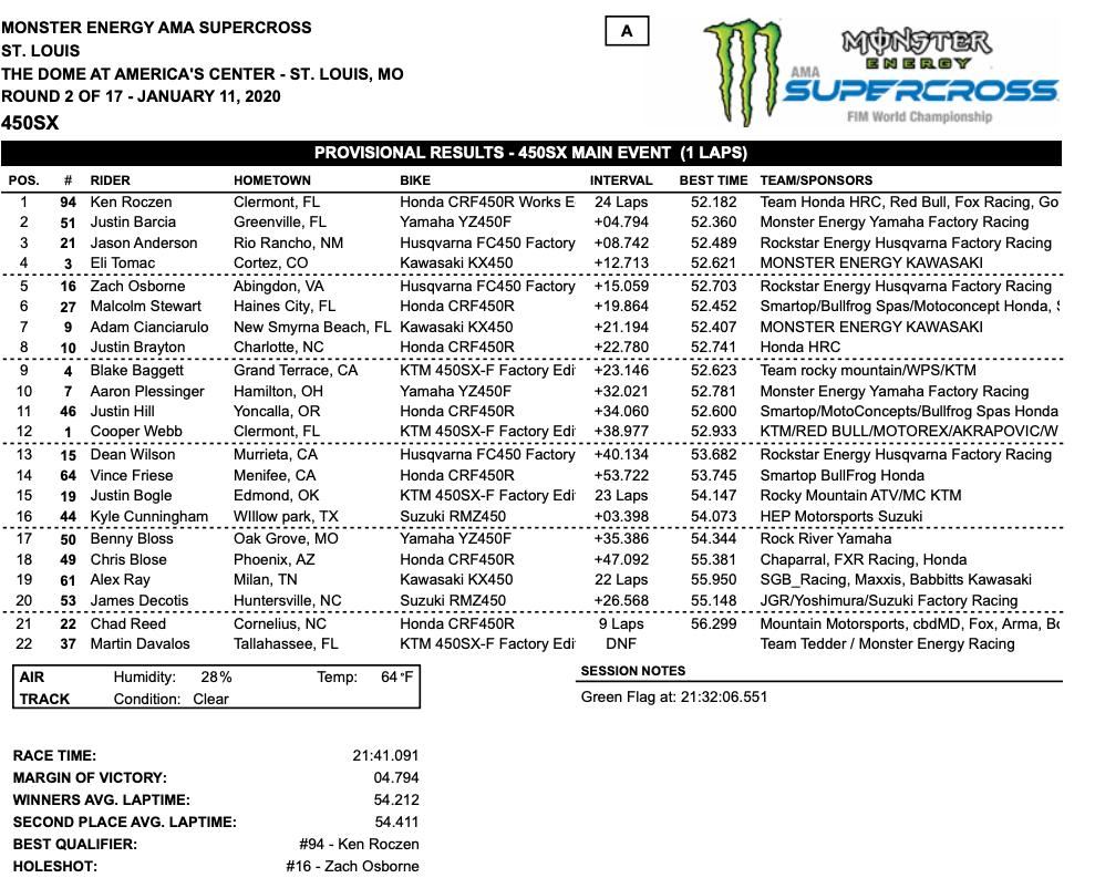 450SX Results